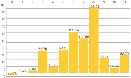 NY金・プラチナ・銀と原油、為替、主要株価指数の騰落率比較チャート:2016年から2021年10月15日までの騰落率